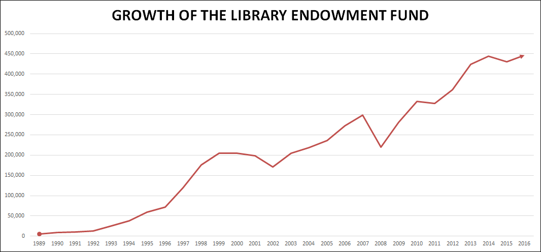 Endowment Fund Growth Chart