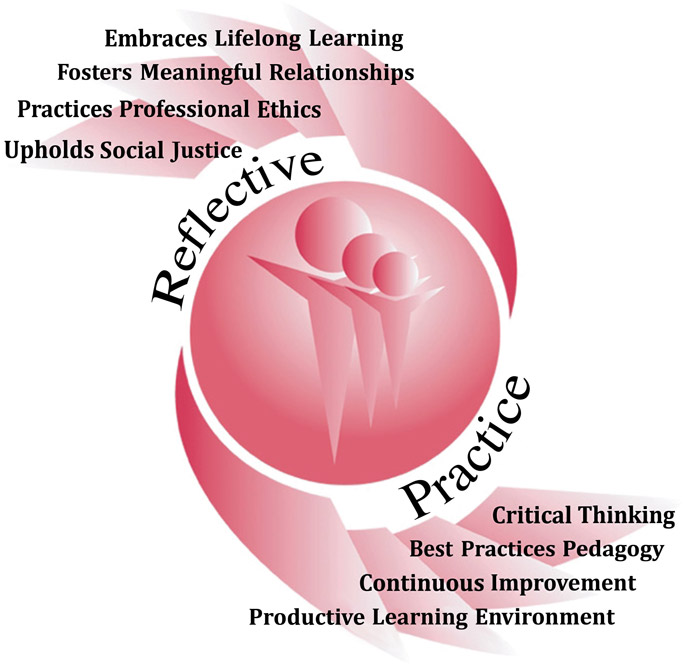 Conceptual framework. Reflective: embrace learning, foster relationships, professional ethics, uphold social justice. Practice: critical thinking, best practices, improvement, productive environment