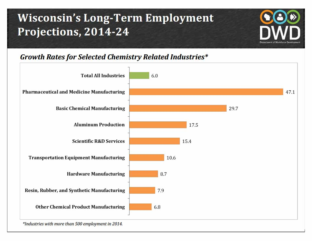 Welcome Chemistry And Biochemistry Uw La Crosse