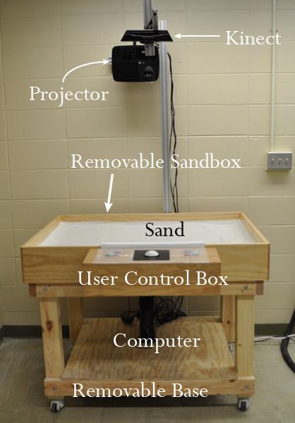 Views Of The Sandbox