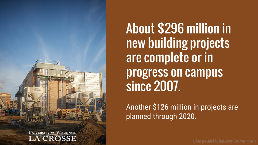 About $296 million in new building projects are complete or in progress on campus since 2007. Another $126 million in projects are planned through 2020.