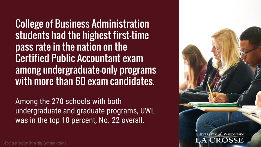 College of Business Administration students had the highest first-time pass rate in the nation on the Certified Public Accountant exam among undergraduate-only programs with more than 60 exam candidates. Among the 270 schools with both undergraduate and graduate programs, UWL was in the top 10 percent, No. 22 overall.
