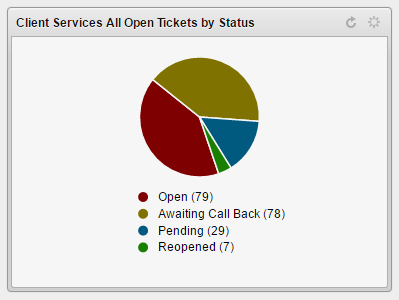 Web Help Desk tickets Opened and Closed since January 1, 2016. 96% of tickets have been closed.