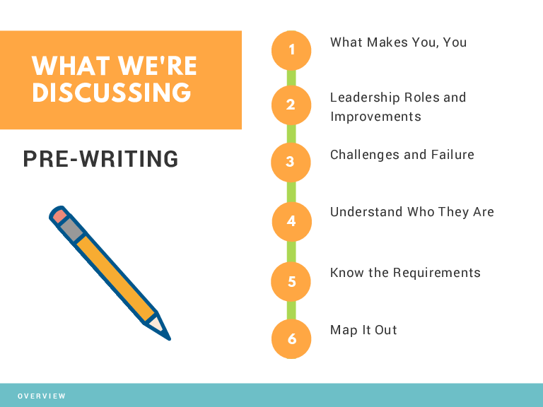 WHAT WE'RE DISCUSSING PRE-WRITING  OVERVIEW What Makes You, You Leadership Roles and Improvements Challenges and Failure Understand Who They Are Know the Requirements Map It Out
