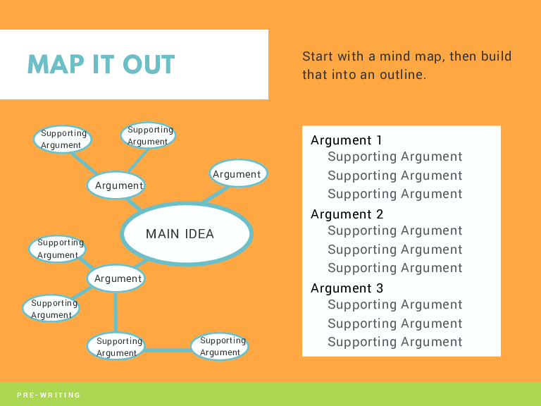 MAP IT OUT Start with a mind map, then build that into an outline. Supporting Argument Supporting Argument Argument Argument MAIN IDEA Supporting Argument Argument Supporting Argument Supporting Argument PRE-WRITING Supporting Argument Argument 1 Supporting Argument Supporting Argument Supporting Argument Argument 2 Supporting Argument Supporting Argument Supporting Argument Argument 3 Supporting Argument Supporting Argument Supporting Argument