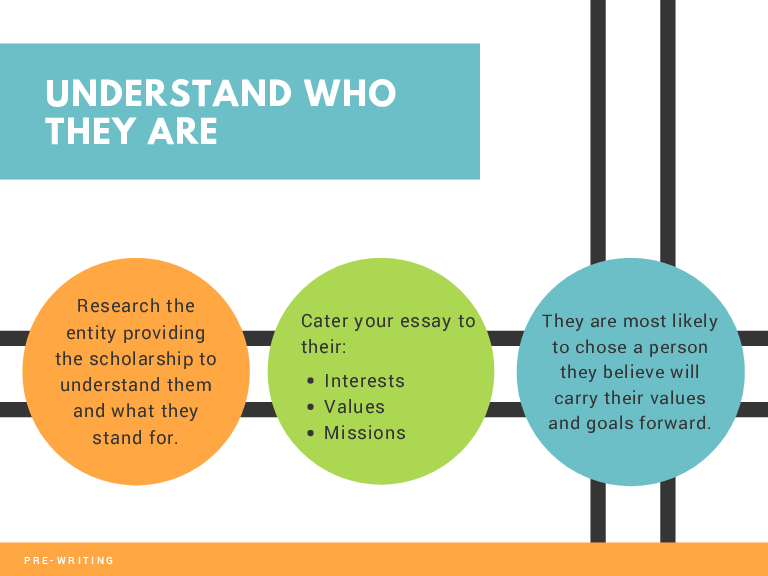 UNDERSTAND WHO THEY ARE Research the entity providing the scholarship to understand them and what they stand for. PRE-WRITING Cater your essay to their: Interests Values Missions They are most likely to chose a person they believe will carry their values and goals forward.