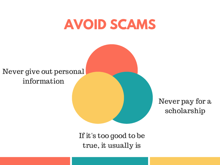 AVOID SCAMS Never give out personal information Never pay for a scholarship If it's too good to be true, it usually is