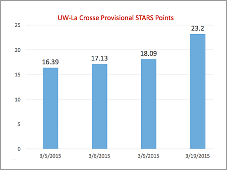 STARS Provisional Points 2015-03-19